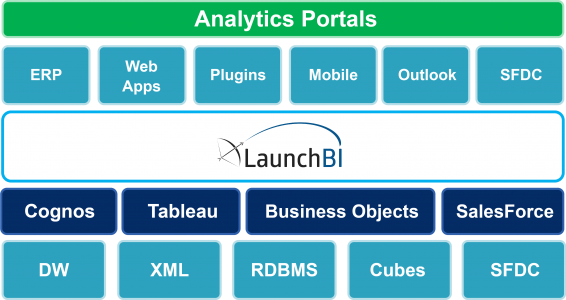 LaunchBI blocks